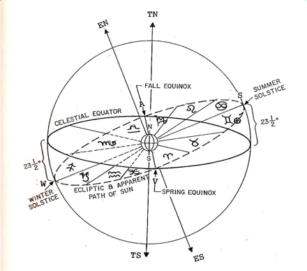 EclipticSignModel